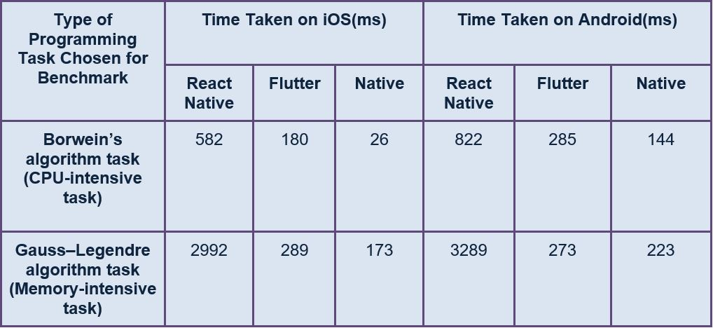 React Native vs Flutter: Performance Analysis